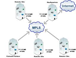 mpls-Multi-protocol-Label-Switching