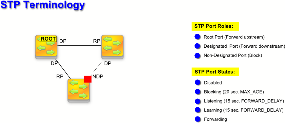 spanning tree protocol The spanning tree protocol (stp) is a method for dynamically calculating the best spanning-tree of a computer network with or without loops by definition a tree is loop free.