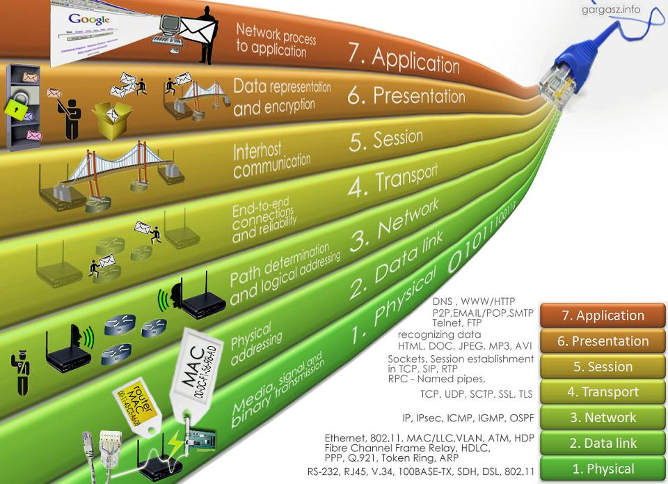 osi model checkpoint Osi model is short for open system interconnection, which was designed by the international organization for standardization (iso) the osi model purpose is to one.