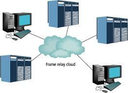 frame-relay-cloud