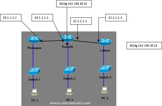How to access a system on router