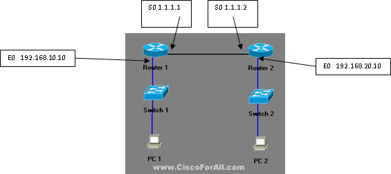 Static Network Address Translation
