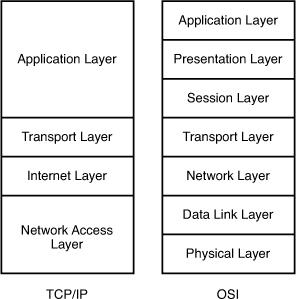 OSI-TCP-IP-Comparison