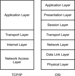 OSI-TCP-IP-Comparison