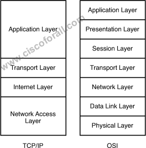 TCP_IP_OSI
